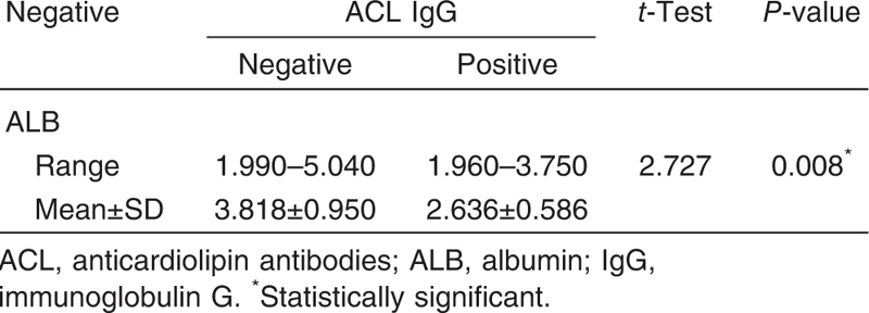Table 5 Relation between albumin level and positive and negative anticardiolipin antibodies