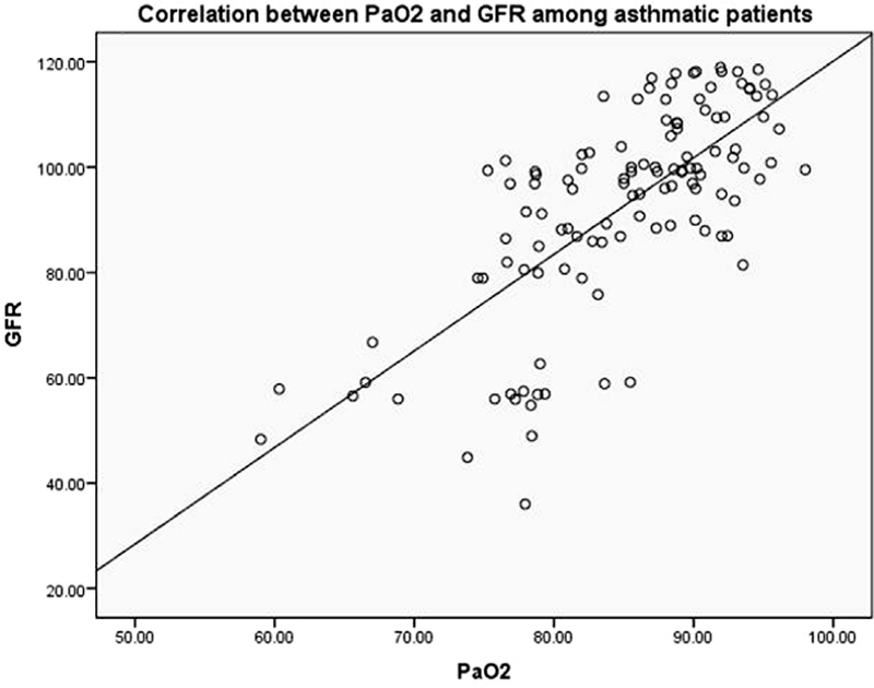 Figure 1 Correlation between partial O<sub>2</sub> pressure (PaO<sub>2</sub>) and glomerular filtration rate (GFR) among asthmatic patients.