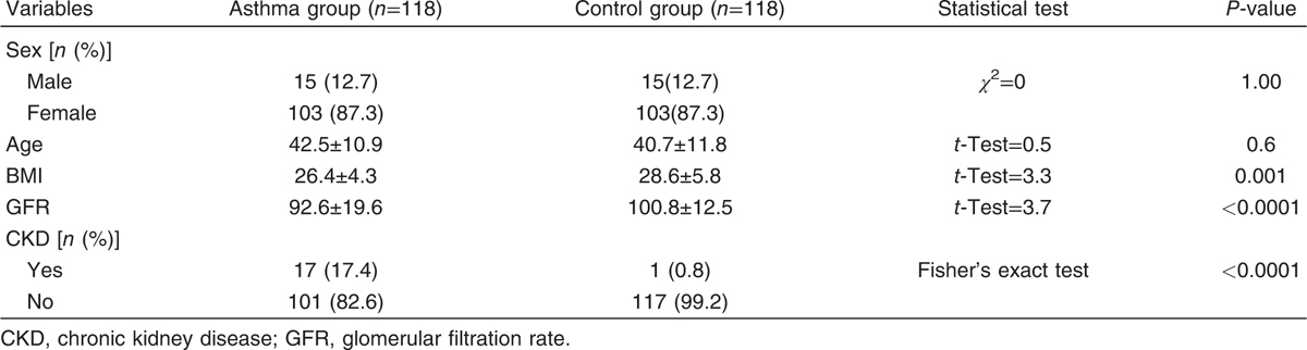 Table 1 Comparison between the asthmatic group and the control group regarding sex, age, BMI, and glomerular filtration rate
