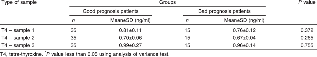 Table 4 Tetra-thyroxine hormonal profile for bad and good prognostic patients