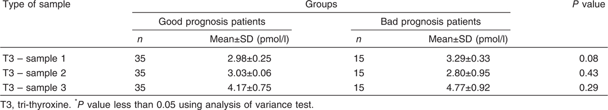 Table 5 Tri-thyroxine hormonal profile for bad and good prognostic patients
