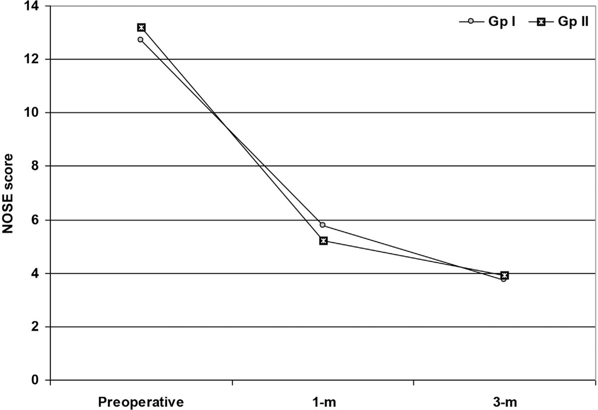 Immediate and short-term outcome of septoplasty with nasal