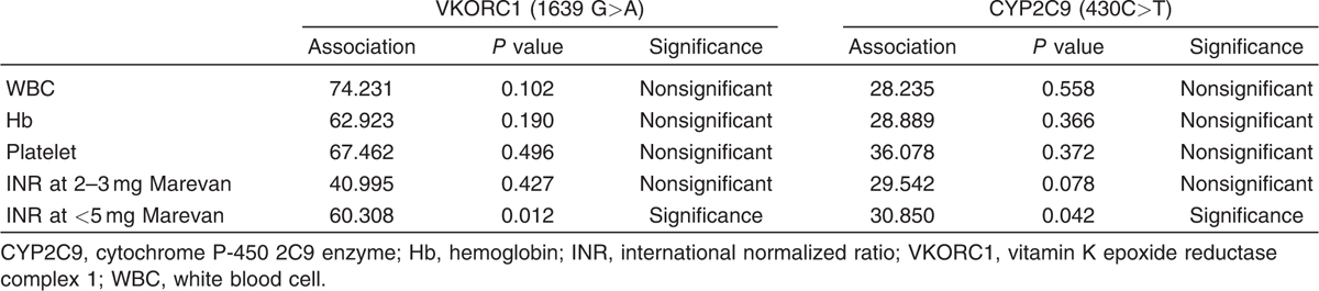Table 7 Association between genotypes and the following parameters: white blood cell count, hemoglobin, platelet count, international normalized ratio at 2–3 mg Marevan dose, and international normalized ratio at more than 5 mg Marevan dose