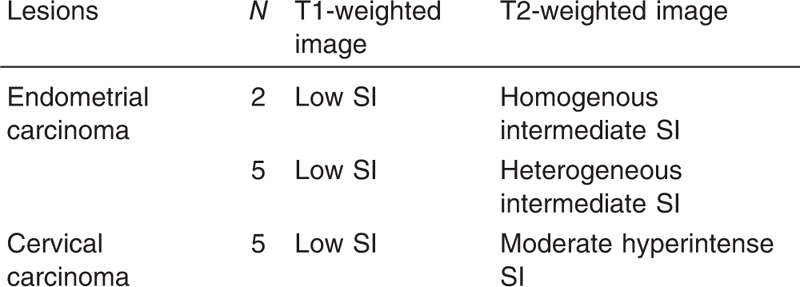 Table 4 Conventional MRI findings in the malignant uterine focal lesions in our study