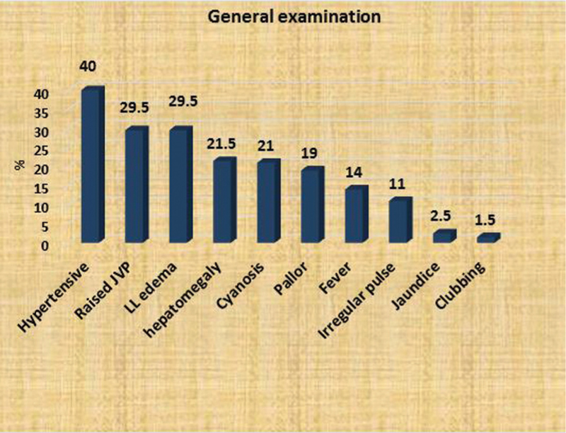 Figure 2 General examination among COPD patients.