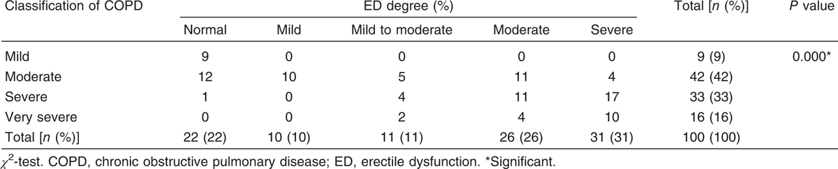 Table 3 The relation between the erectile dysfunction status and chronic obstructive pulmonary disease degree in patients with chronic obstructive pulmonary disease