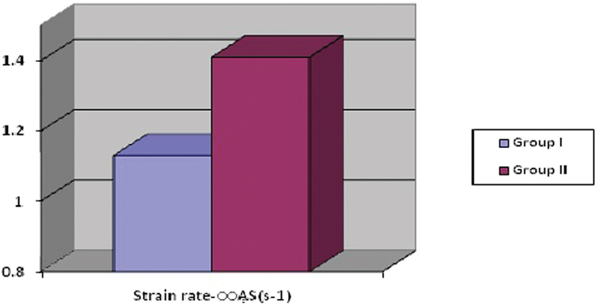 Figure 8 Comparison between the two study groups as regards strain rate in the anteroseptal wall (<i>P</i>=0.005).