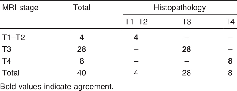 Table 5 T staging by MRI and histopathological results