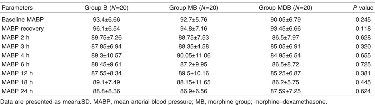 Table 5 Mean arterial blood pressure before and for 24 h after surgery