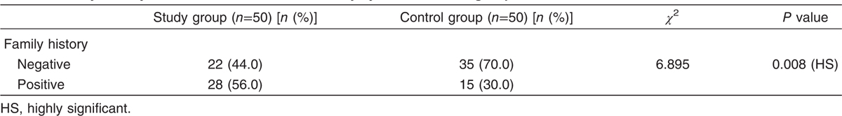 Table 2 Family history of a similar condition of self-injury in the studied group