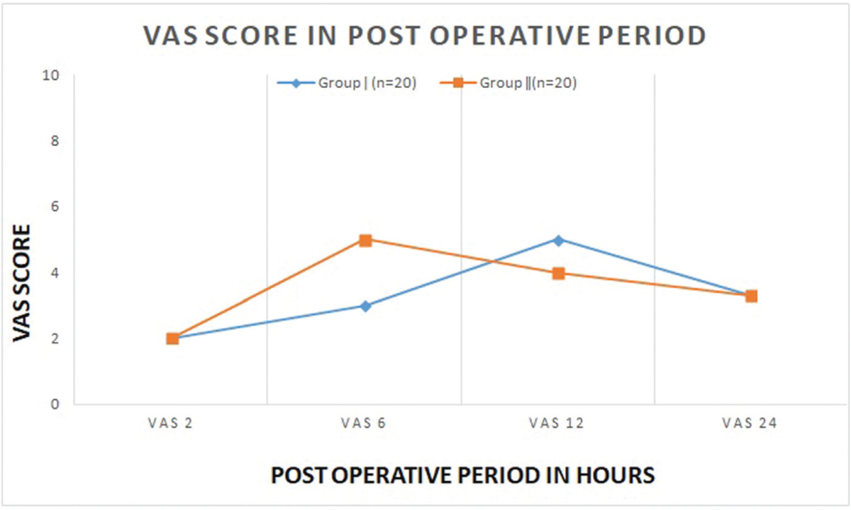 Figure 1 VAS score in postoperative period in the two studied groups. Postoperative VAS score in first 6 h was less in group I than group II (P<0.001). VAS, visual analog scale.