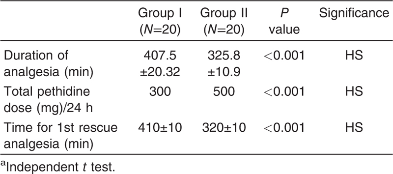 Table 5 Analgesic profile in the two studied groups