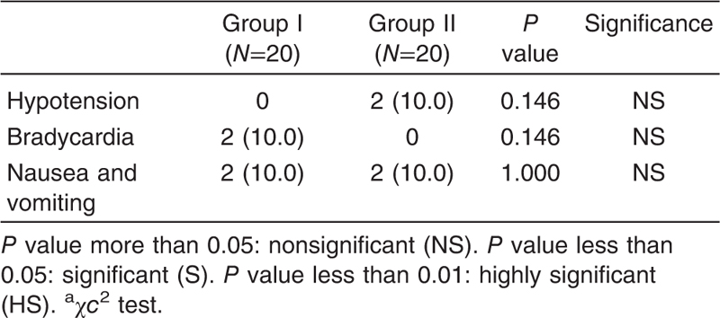 Table 6 Comparison between two studied groups regarding the complications