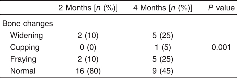Table 4 Comparison between wrist radiograph bone changes in the preterm group at 2months and 4 months