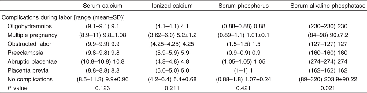 Table 7 Relation between serum calcium, serum phosphorus, serum alkaline phosphatase at birth and maternal complications during labor
