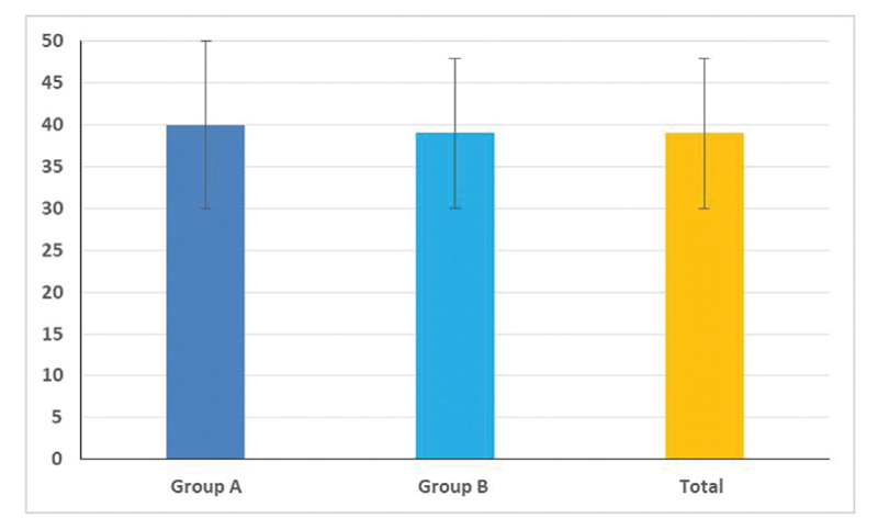 Figure 3 Mean age of the study groups.